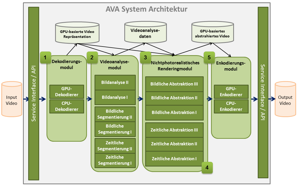 AVA system architecture: data processing, real-time rendering, in-memory representation, and applications